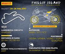Infografica Pirelli per Phillip Island