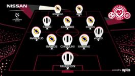 426190838 Revealed The UEFA Champions League Final Exciting Eleven team sheet