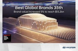 48864 HYUNDAI MOTOR CONSISTENTLY RANKED AMONG WORLD S TOP VALUED BRANDS BY