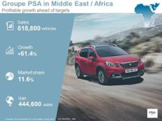 Groupe PSA - worldwide sales 2017 - Middle East Africa