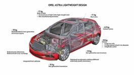 Opel-Astra-297387