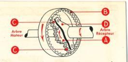 Cambio elettromagnetico Cotal