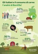 Infografica Bord Bia Gli italiani e il consumo di carne