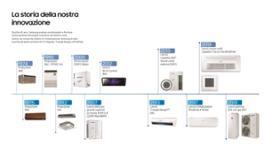 La-storia-dellinnovazione-Samsung-AirCon