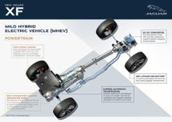 NEW JAGUAR XF – INFOGRAPHICS
