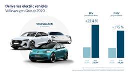VWAG Absatz Elektroautos 2020 Grafik EN 1920x1080