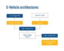 MTA-EDN e-vehicles architecture