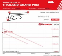 video circuito thailandia