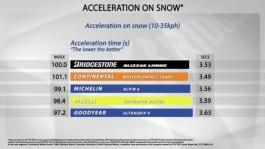ACCELERATION ON SNOW