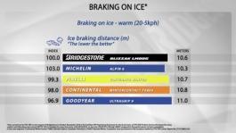 BRAKING ON ICE