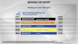 BRAKING ON SNOW